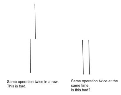 same-operations
